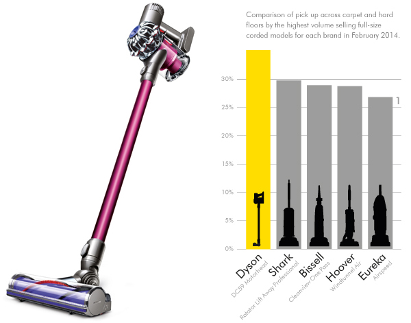 dyson dc59 animal digital slim cordless vacuum cleaner new. Black Bedroom Furniture Sets. Home Design Ideas
